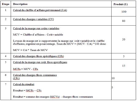 Calcul du résultat par la méthode des coûts spécifiques
