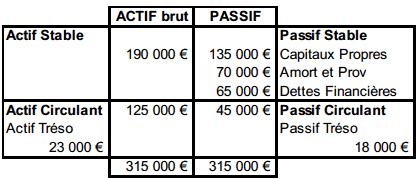 Calculs des FRNG, BFR et TN