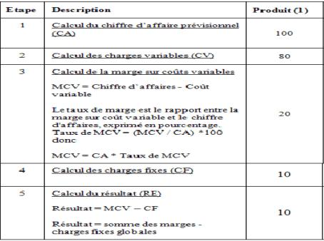 Calcul du résultat par la méthode des coûts variables