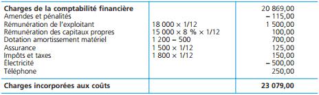 charges incorporées au calcul des coûts