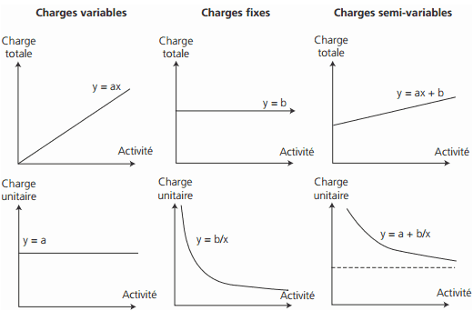 les modes d'évolution des charges totales et unitaires
