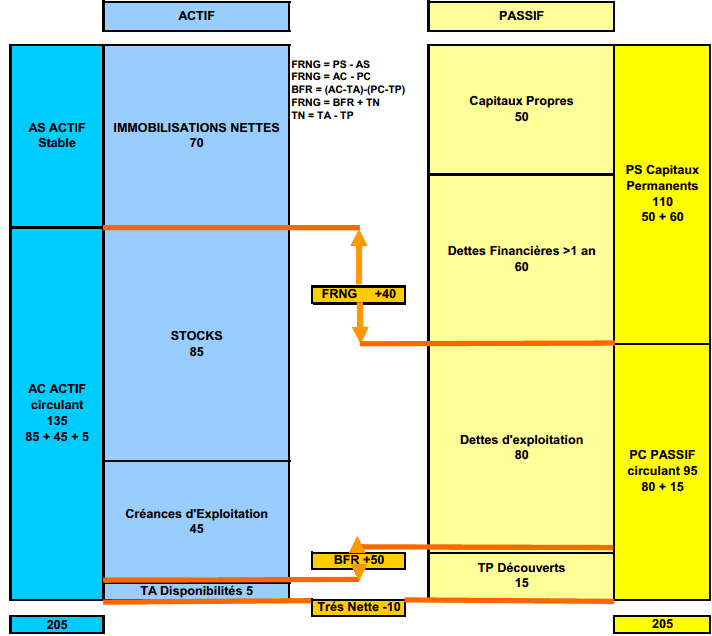 Exemple de bilan financier