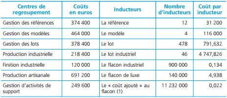 Calcul du coût de chaque inducteur