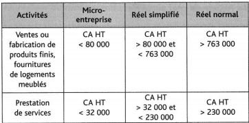 obligations comptables des artisans et des commerçants