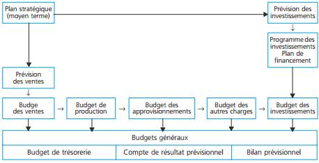 L'interdépendance des budgets