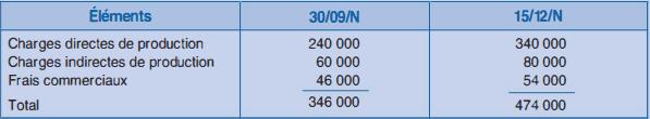 Suivi du coût de revient réel du chantier (en euros, en cumul)