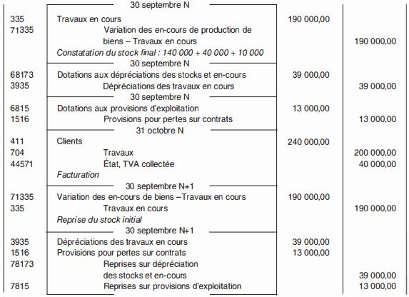 Enregistrements comptables dans le cadre de la méthode à l'achèvement