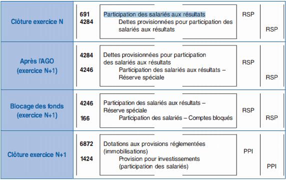 Participation des salariés aux résultats