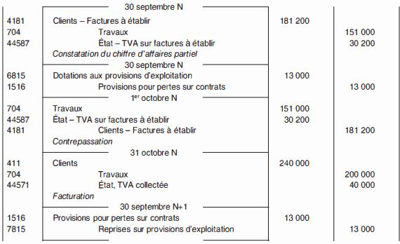 provision pour pertes sur contrats