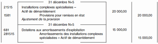 Provisions pour restructurations