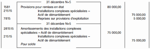 Provisions pour indexation