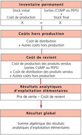 Les étapes de calcul de la méthode des coûts complets