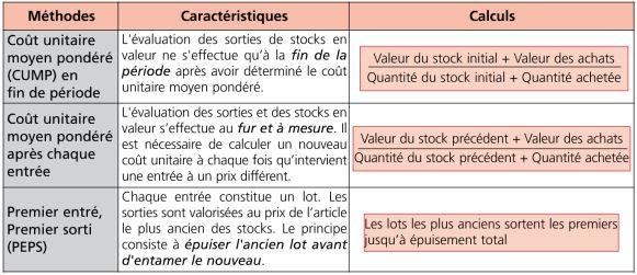 inventaire permanent des stocks