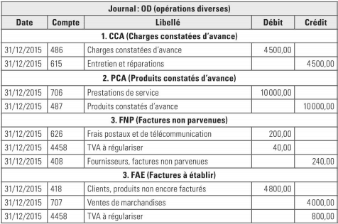 operation divers comptabilité