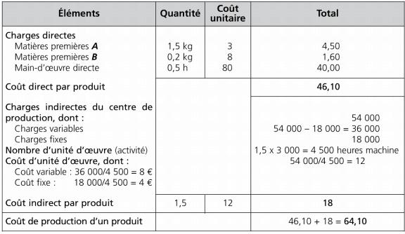 Les éléments du coût de production standard