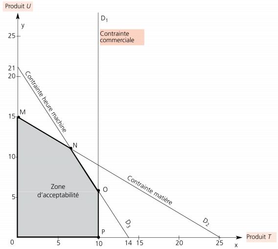 Représentation graphique GESTION BUDGETAIRE DE PRODUCTION