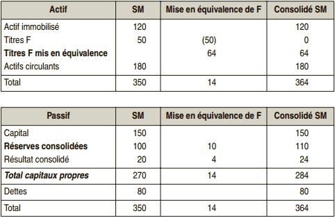 Bilan consolidé groupe SM