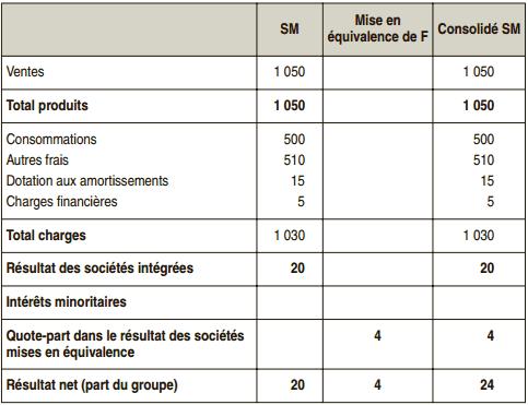 Compte de résultat consolidé groupe SM