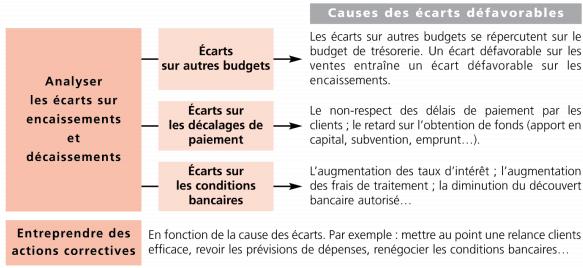 Le contrôle du budget de trésorerie