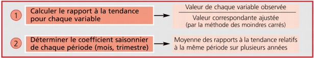 Les coefficients saisonniers