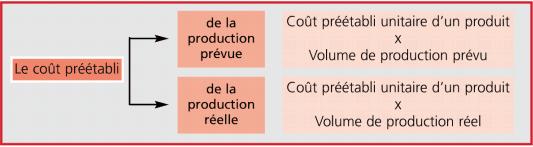 coût préétabli de la production
