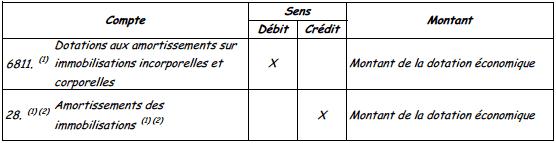 comptabiliser dotation annuelle
