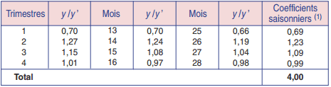 coefficients saisonniers