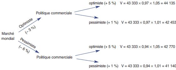 Remarque : lorsque plusieurs hypothèses se combinent, on peut aussi raisonner à l'aide d'un arbre de décision.
