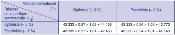 Méthode d'ajustement, prévision de ventes saisonnières (application)