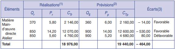 comparaison production coût préétabli