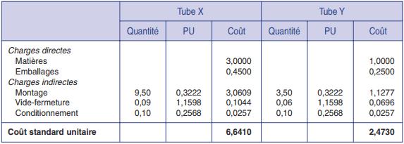 Fiches de coût standard unitaire