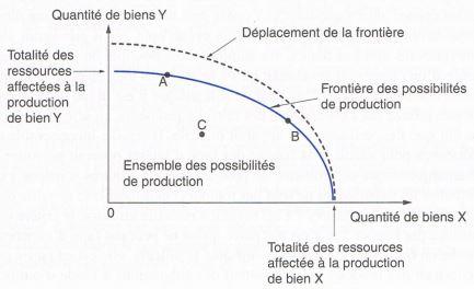 la frontière des possibilités de production science économique
