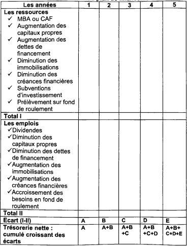exercices plan de financement