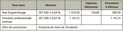 montant de la taxe due