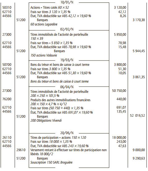 enregistrement comptable des titres
