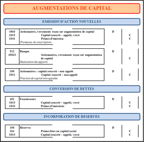augmentation du capital